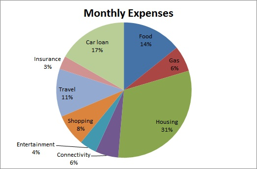 A Pie Chart Of The Expenses Is Given Below