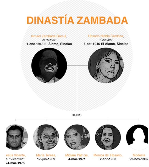 """LA """"DINASTIA ZAMBADA"""": LOS HEREDEROS del IMPERIO CRIMINAL del MAYO el DE las CASI 5 DECADAS HUYENDO"""