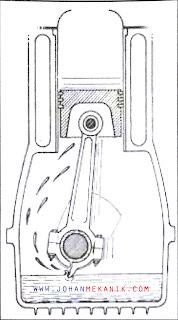 Pelumasan mesin merupakan pemberian bahan pelumas pada suatu mesin dengan tujuan untuk men Macam-Macam Sistem Pelumas Sepeda Motor