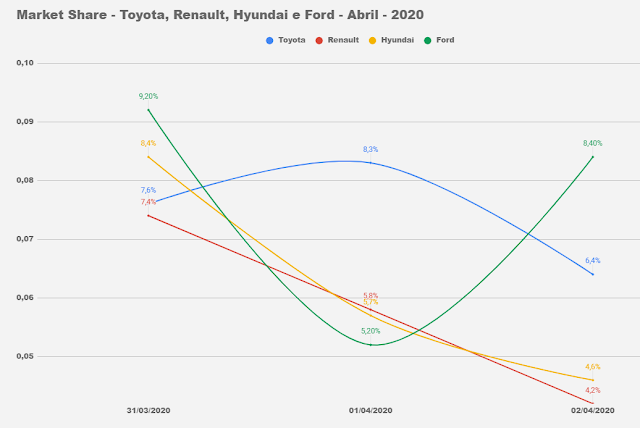 Os carros mais vendidos do Brasil em abril de 2020