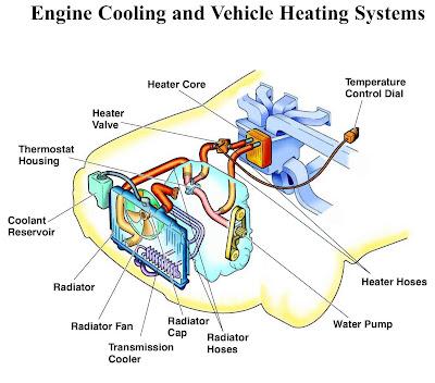 Kipas radiator kereta bunyi bising, tukar motor radiator kereta