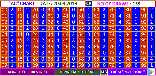 Kerala lottery result AC Board winning number chart of latest 139 draws of Friday Nirmal  lottery. Nirmal  Kerala lottery chart published on 20.09.2019