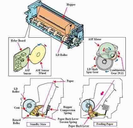 Mekanik penarik kertas Epson 1390