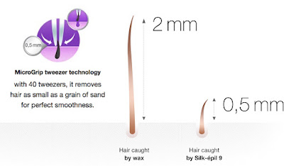 Braun sil epil 9 removes hair as short as 0.5mm, Dr. Shazia Ali