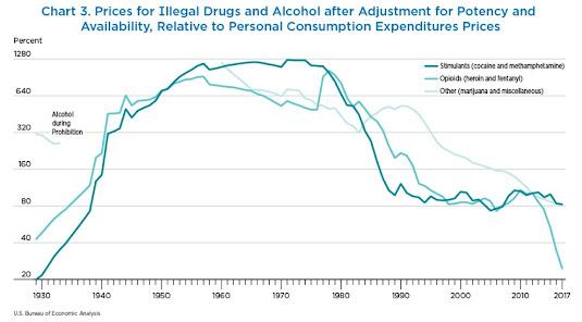 ECONOMISTA CONVERSÁVEL: Incluindo Atividades Ilegais no PIB: Drogas, Prostituição, Jogos de Azar 4