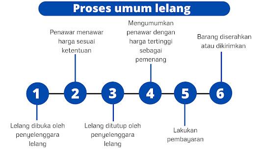 Proses umum lelang