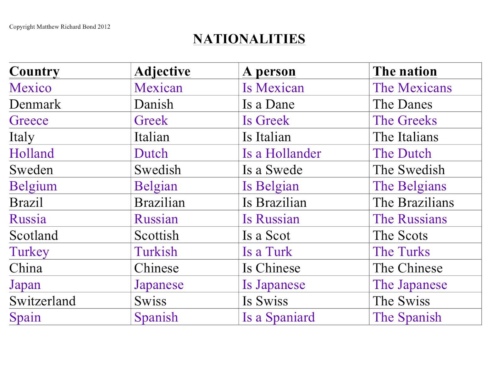 English Stuff Describing Nationalities