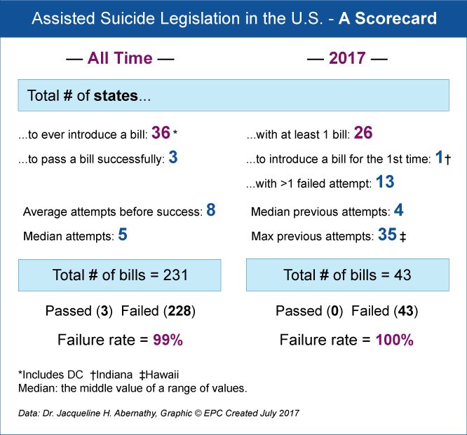 an analysis of assisted suicide Physician-assisted suicide endangers the weak, corrupts medicine, compromises  the family, and violates human dignity and legal equality.