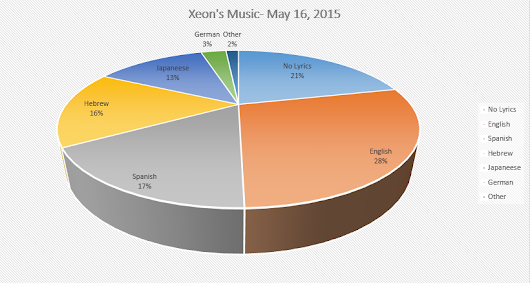 What I Listen To- May 2015 Edition