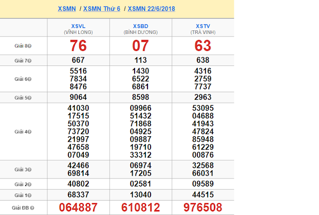 Kết quả XSMN tuần vừa rồi - Win2888vn