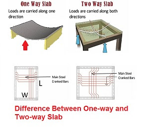 Difference Between One-way and Two-way Slab