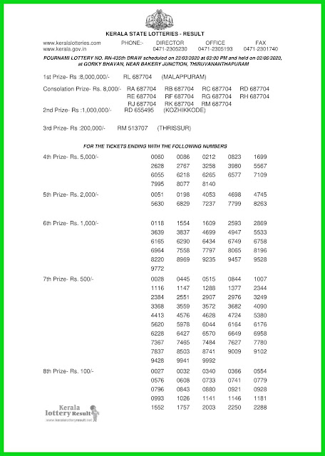 Kerala Lottery Result 22.03.20 Pournami RN-435 Lottery Result held on 02.06.2020