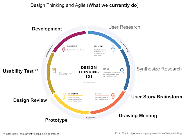 Design Thinking and Agile in Herbalife UX Design team