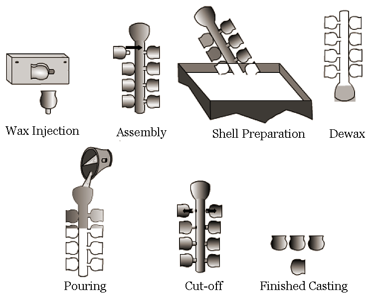 Mechanical Technology: Investment Casting