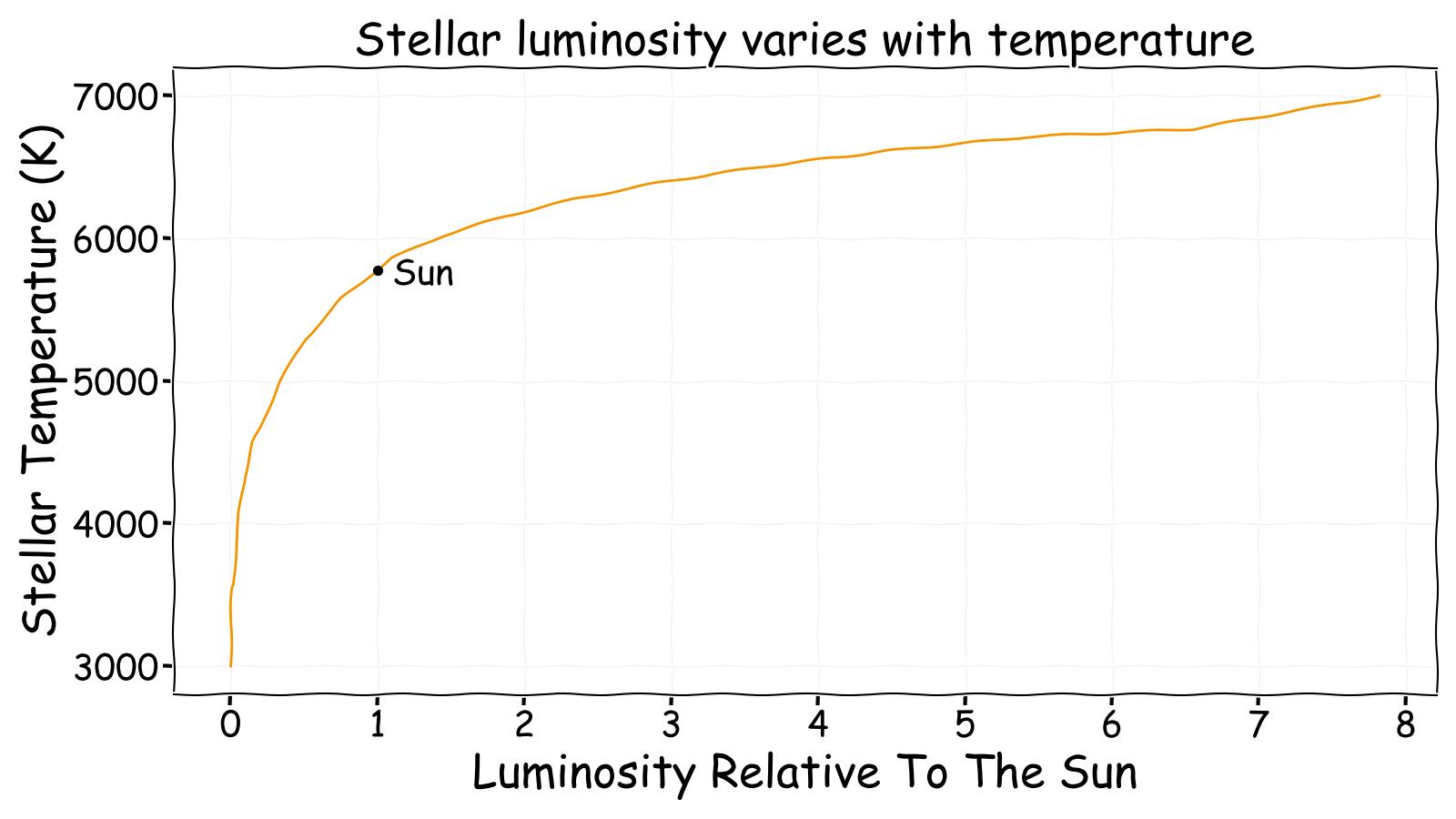 Luminosity varies with stellar temperature