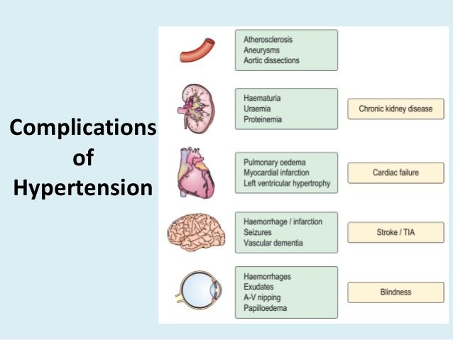 Apakah Tekanan Darah Tinggi @ Hypertension?,komplikasi darah tinngi dan hypertension