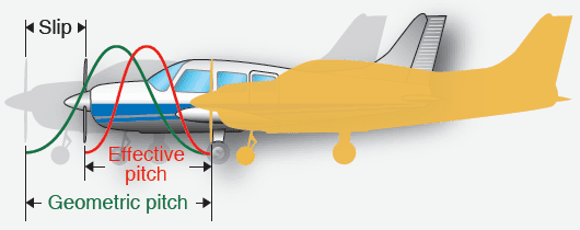 Propeller Aerodynamic Process - Aircraft Propellers | Aircraft Systems
