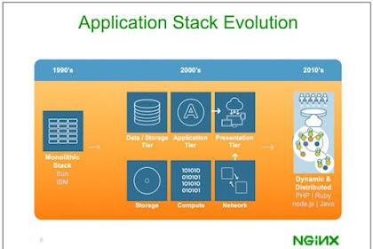 NGINX  Bergabung dengan F5: Bangga untuk Menyelesaikan Satu Bab dan Bersemangat untuk Memulai Selanjutnya