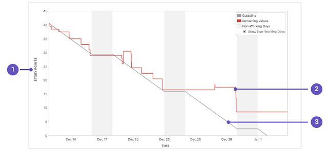 Sprint Burndown in Jira based on Story Points