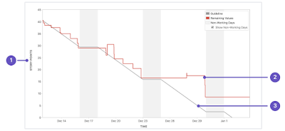 Sprint Burndown in Jira
