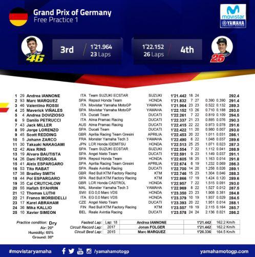 Hasil FP1 MotoGP Jerman 2018