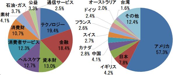 FTSEグローバル・オールキャップ・インデックス 業種別構成比(テクノロジー、金融、資本財ほか)と国・地域別構成比(アメリカ、日本、イギリスほか)