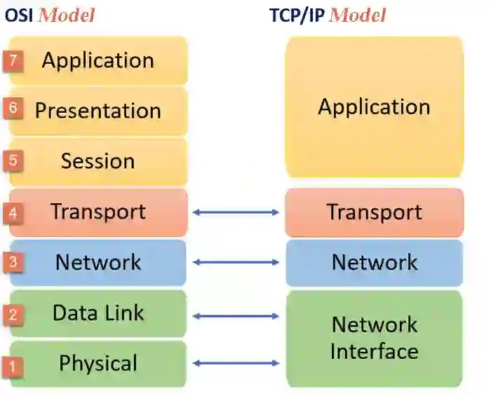 مقارنة مختصرة بين OSI Model & TCP/IP Model
