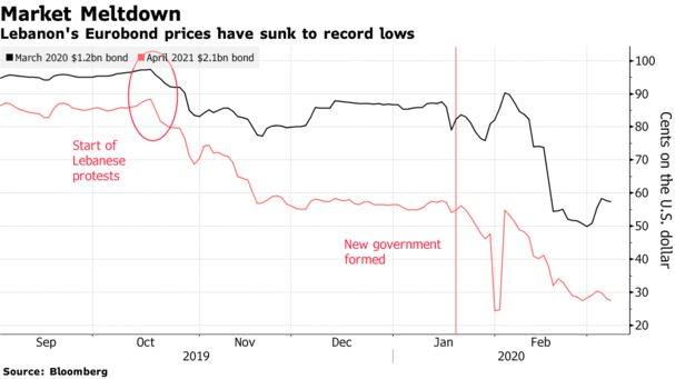 #Lebanon Debt-Default Latest News: Eurobond Payment Risk - Bloomberg