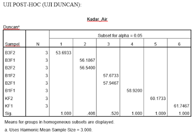 Jasa Olah Data SPSS