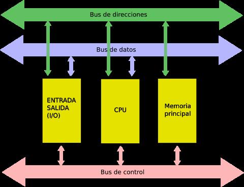 Arquitectura de Von-Neumann: Los Buses