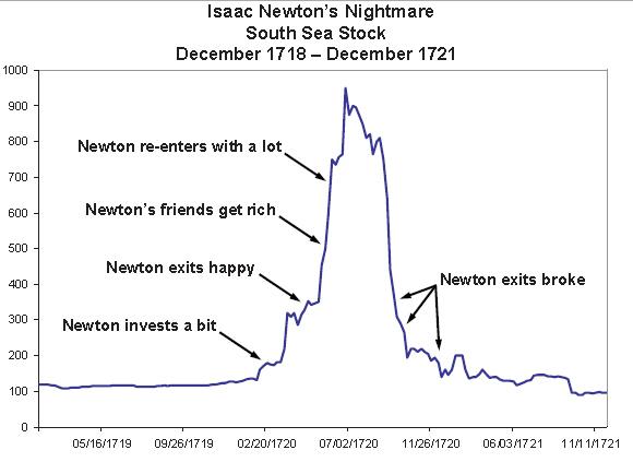 Как Ньютон слил деньги на акциях?