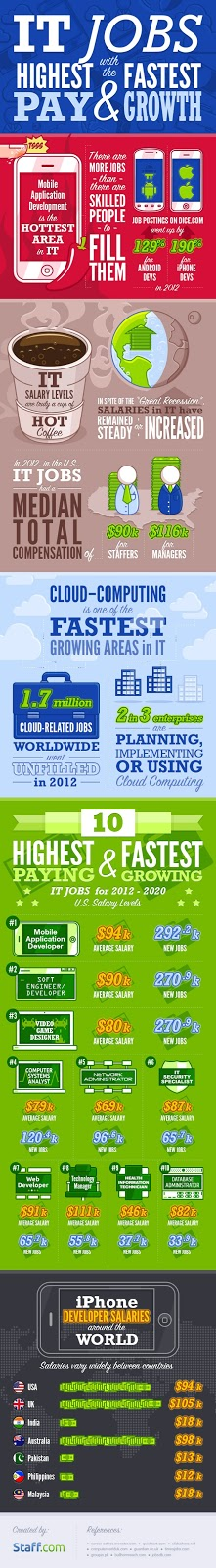 IT Jobs Salaries and Growth