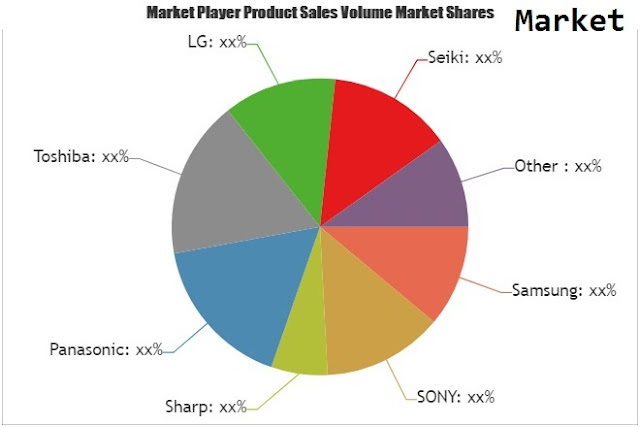 LCD TV Panel Market Huge Demand And Future Scope Including Top Players/Samsung