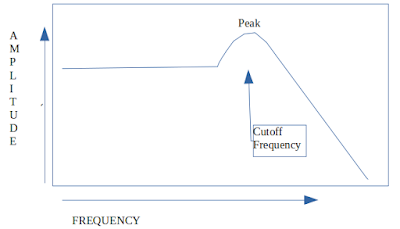 Typical Frequency Response of a Low Pass Resonant Filter