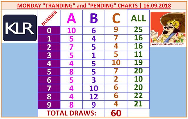 Kerala Lottery Result Winning Numbers ABC Chart Monday 60 Draws on 16.9.2019