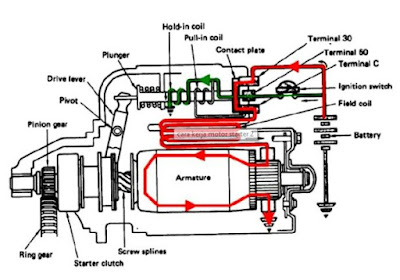 cara kerja motor starter konvensional