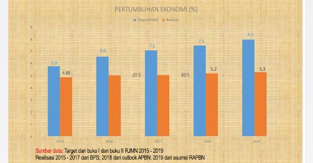 Ekonom: Kemarahan Jokowi Kepada Menterinya Adalah Indikasi Kegagalan Tim Ekonomi Presiden