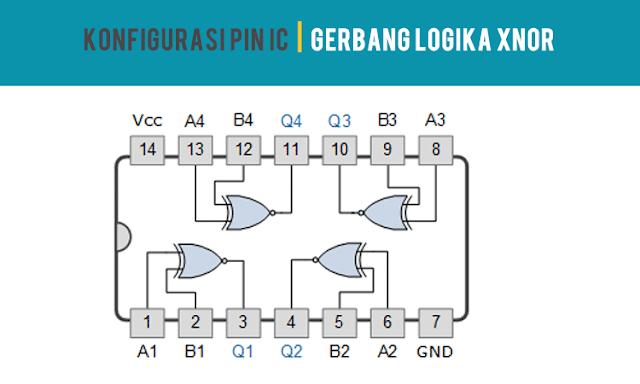 Konfigurasi PIN IC Gerbang Logika XNOR