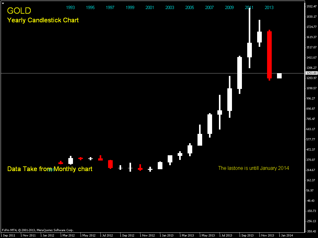 Annual forex charts