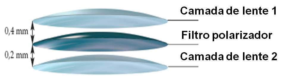 ccca39e3c961b As lentes polarizadas são fabricadas por um processo carinhosamente chamado  de sanduíche
