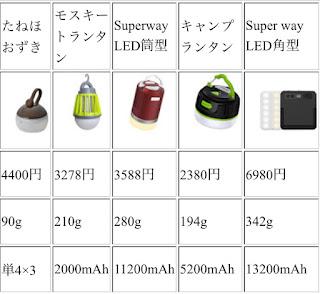 LEDランタンの性能・価格を比較