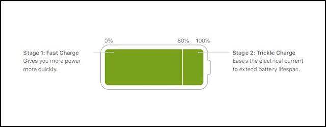 صورة البطارية التي تظهر أن 80٪ الأولى هي شحن سريع ، أما 20٪ الأخيرة فهي عبارة عن شحن هش