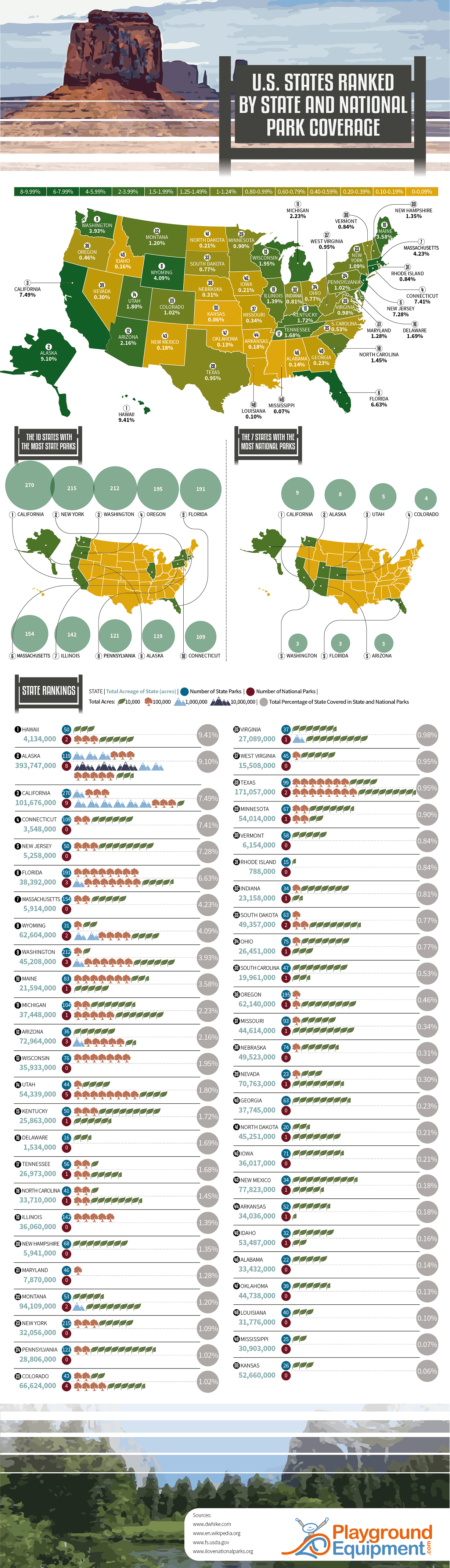 U.S. States Ranked by State and National Park Coverage #infographic