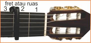 gambar gitar dan capo
