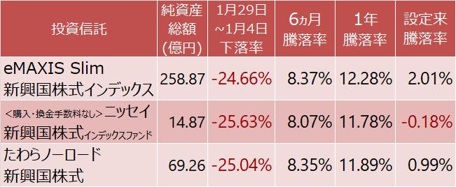 新興国株式インデックスファンドの騰落率