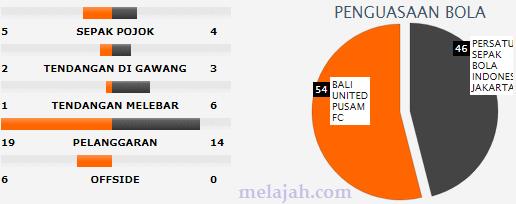 Bocoran Final Bali United Vs Persija Jakarta BOCORAN FINAL BALI UNITED Vs PERSIJA JAKARTA