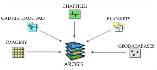 Tutorial ArcGIS: Manage Catalog of data PART 1
