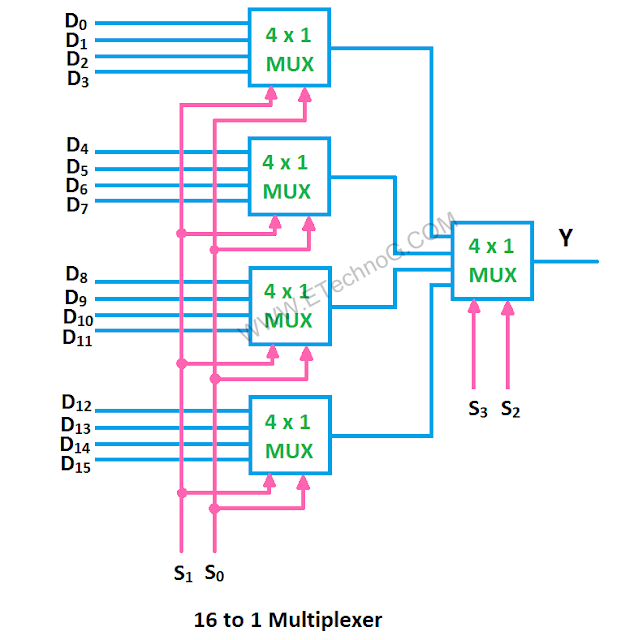 16 to 1 multiplexer circuit