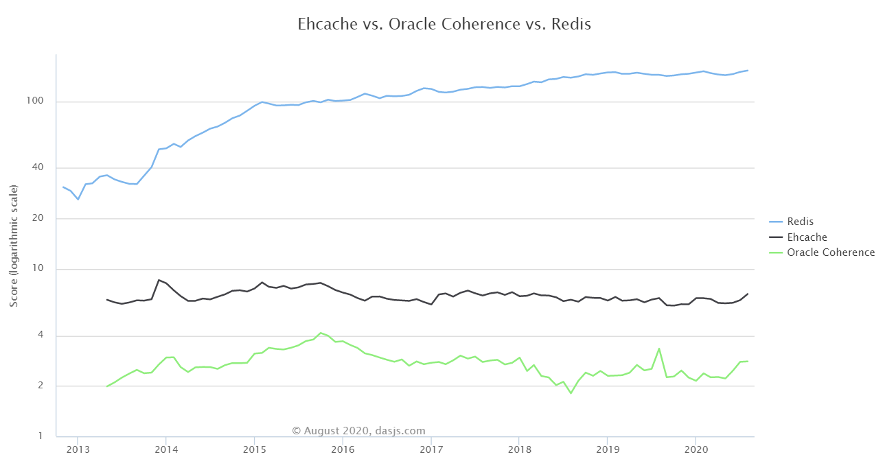 ehcache vs oracle coherence vs redis
