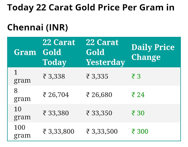 Today 22 carat gold price per gram in Chennai